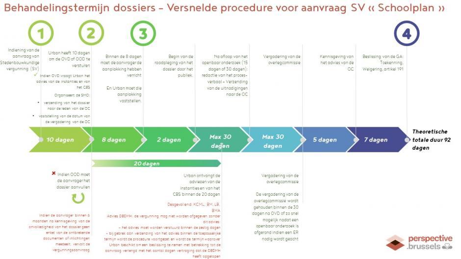 Schema Versnelde procedure voor aanvraag SV
