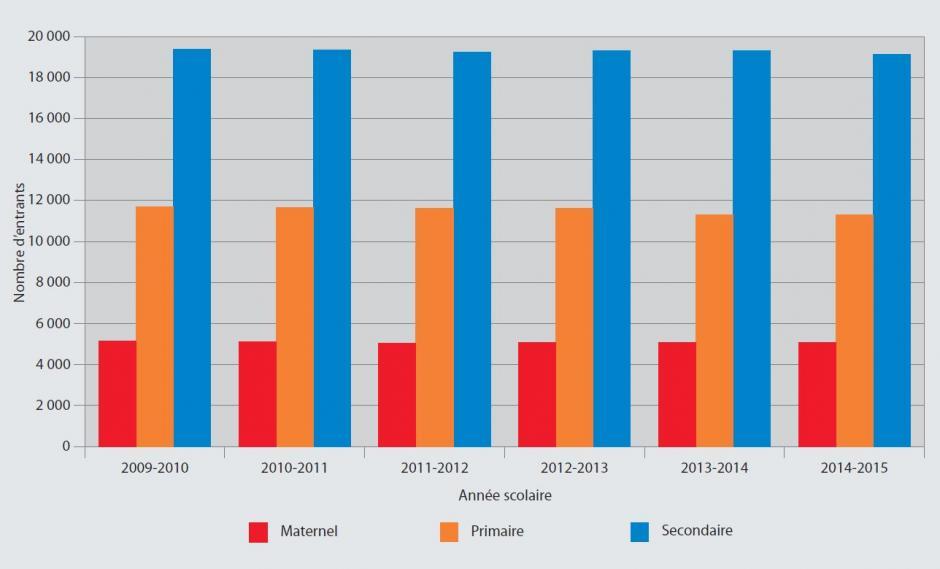 Source : IBSA, ETNIC, 2016 (fichiers élèves) et Vlaamse Overheid, 2016 (fichiers élèves), calculs IBSA