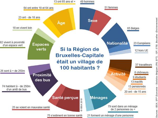 Et si Bruxelles était un village de 100 habitants?